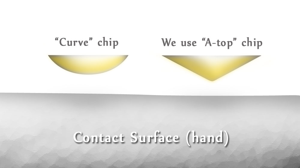 The advantage of a Germanium chip in A-top cutting compared to Curve or Round shape cutting